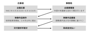 応募から申請までの主な流れ(名古屋市のHPより)